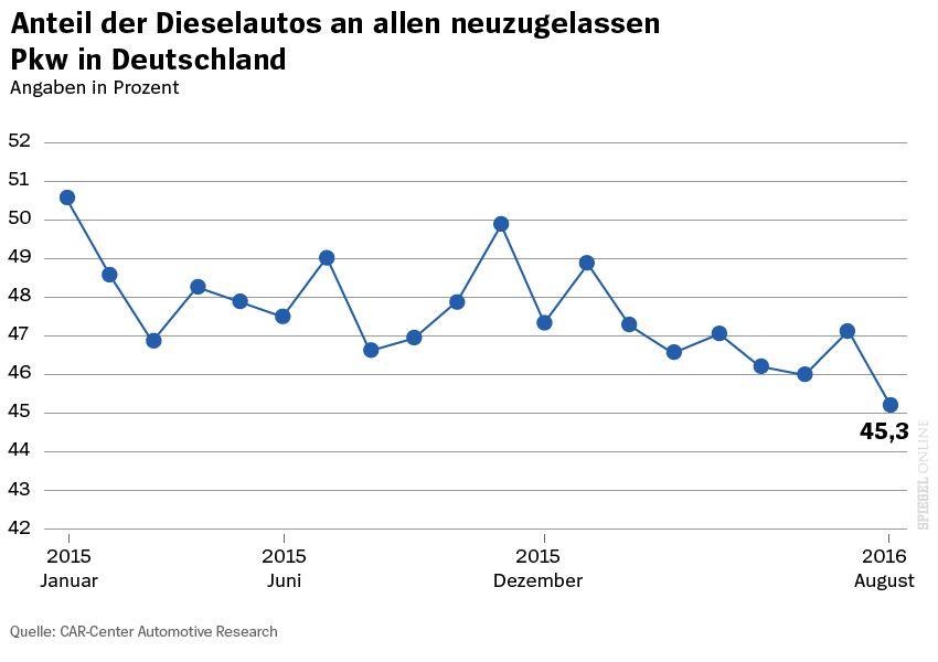 Grafik - Anteil der Dieselautos an allen neuzugelassenen Pkw in Deutschland - 2015 bis 2016