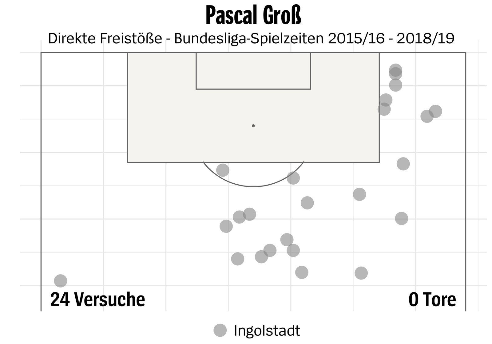Pascal Gross