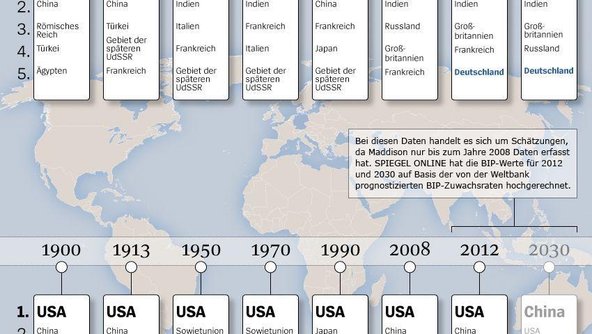 Die Rangliste der größten Wirtschaftsnationen der Jahre 1-2030