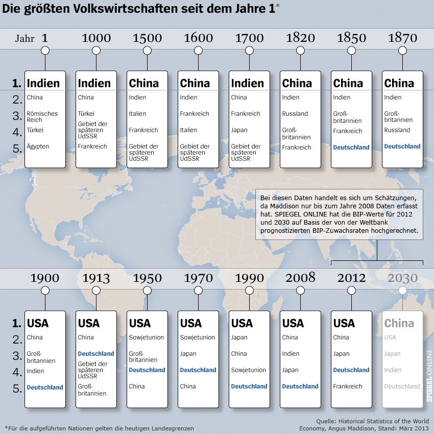 Grafik - Die größten Volkswirtschaften seit dem Jahr 1 - NEUE FASSUNG