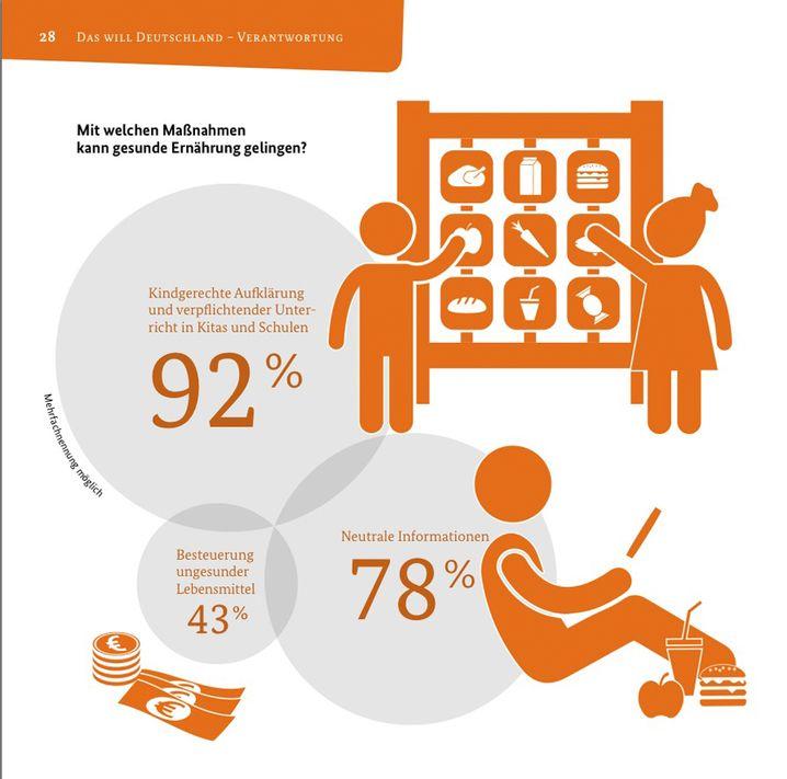 Verzerrte Grafik: Sind 92 Prozent wirklich 4,5-mal so viel wie 43 Prozent?