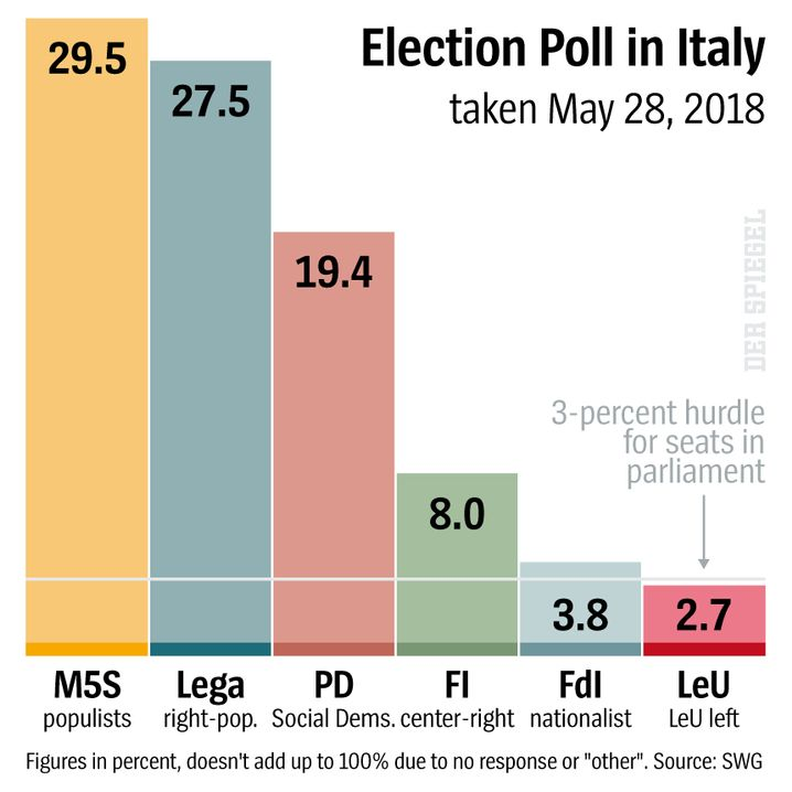 Graphic: Public opinion polls show Lega growing stronger.