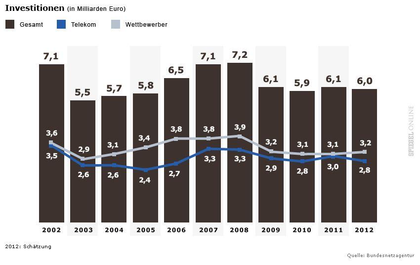 GRAFIK Investitionen (Breitband)