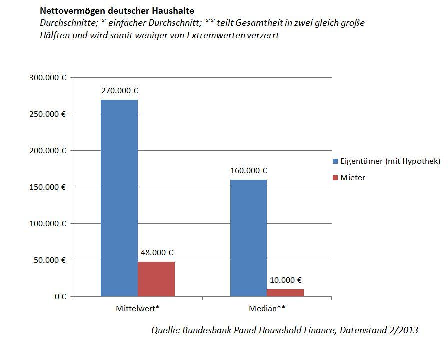 Grafik Wohnungsmarkt / Nettovermögen Haushalte / Eigentümer / Mieter
