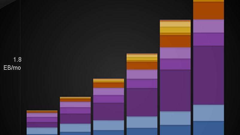 Cisco-Prognose, Deutschland-Daten: Ab 2012 schlagen Video-Streams alles