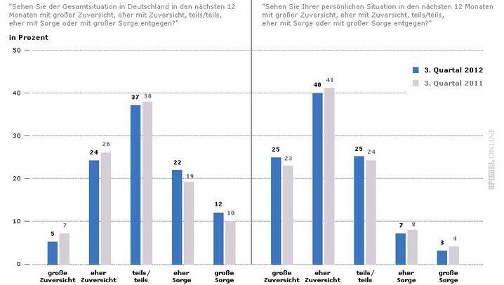 Zuversichtstudie: So ist die Stimmung in Deutschland