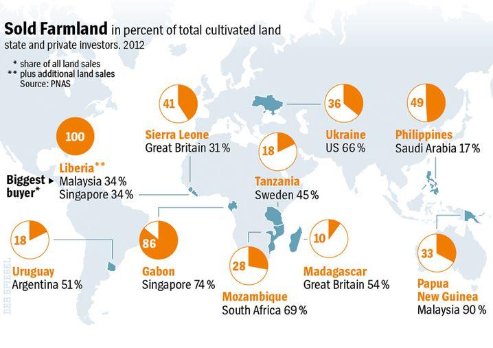 Graphic: Land-Grabbing Around the World.