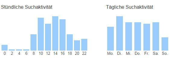 Von Google protokollierte Suchvorgänge: Sonntags seltener