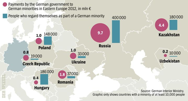 Graphic showing German payments to ethnic German minorities in Eastern Europe.