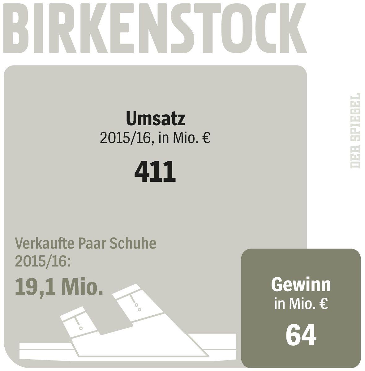 SPIEGEL 52/2017 Grafik Birkenstock / Umsatz