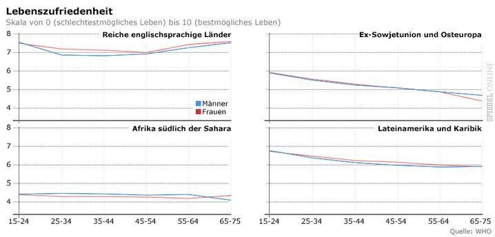 Zufriedenheit in Abhängigkeit vom Alter nach Regionen: Afrika ganz unten, Osteuropa stark fallend