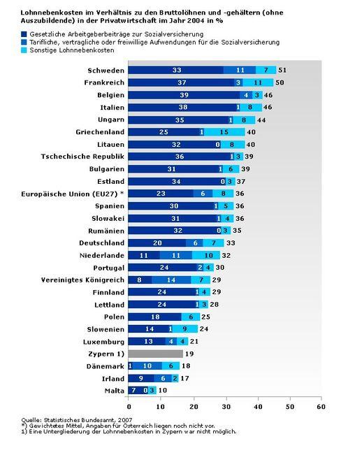 Arbeitslohn und Nebenkosten: Wie viel legen Arbeitgeber je 100 Euro Bruttolohn drauf?