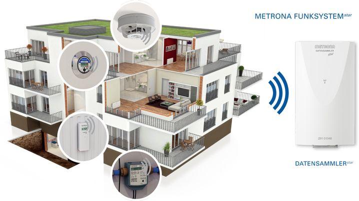 Funksystem von Brunata Metrona: Die Rauchmelder und Smart Meter funken an den Datensammler im Hausflur