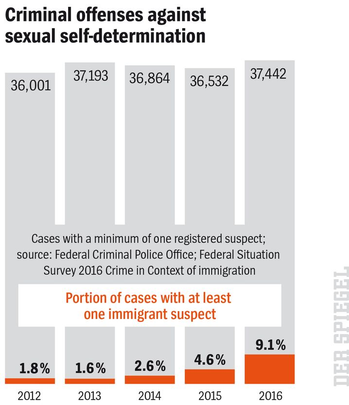 Graphic: Criminal offenses against sexual self-determination