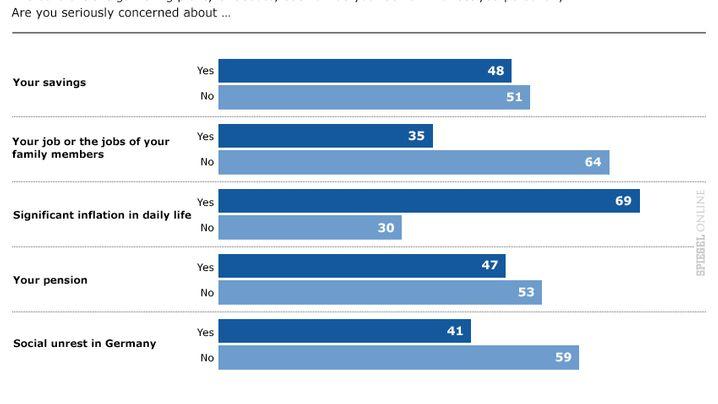 Survey Results: German Attitudes to the Euro Crisis