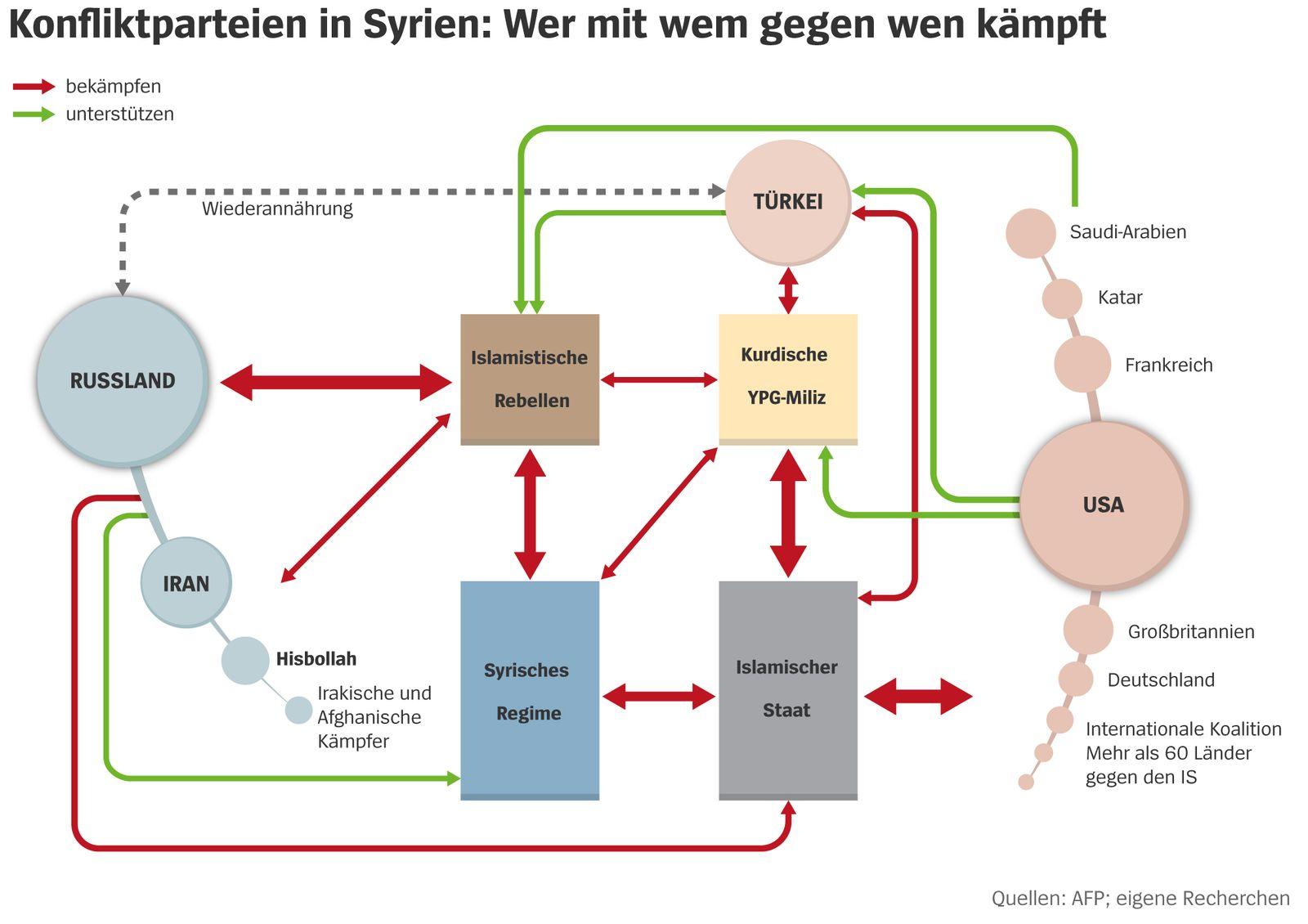 Konfliktparteien in Syrien
