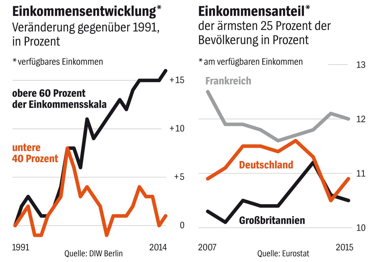 Grafik Einkommen
