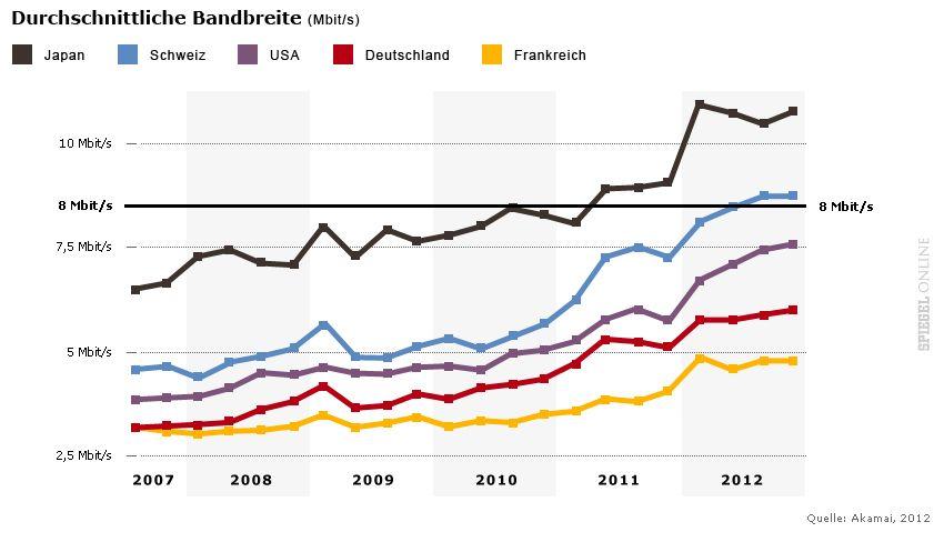 GRAFIK Durchschnittliche Bandbreite Deutschland u.a.