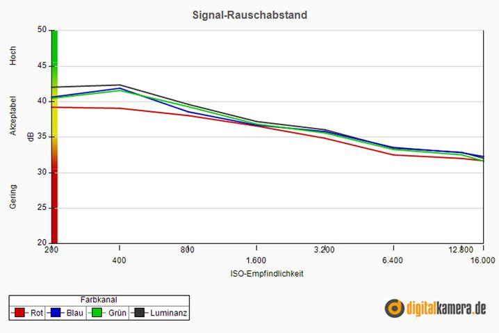 Guter Signal-Rauschabstand der NEX-3N: Je größer der Wert, desto deutlicher ist das Signal und desto geringer das störende Rauschen