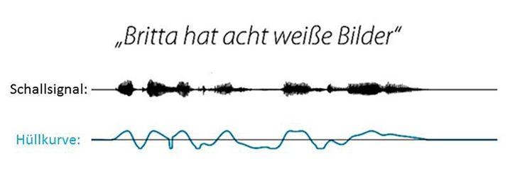 Das Schallsignal und die Hüllkurve eines gesprochenen Satzes: Forscher konnten diese Hüllkurve im EEG des Zuhörers wiederfinden, solange dieser das Sprachsignal konzentriert verfolgte.
