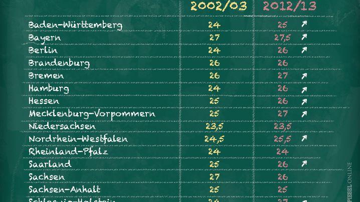 Halbwahrheiten rund um die Schule: Lehrer sind faul, Klassen sind groß