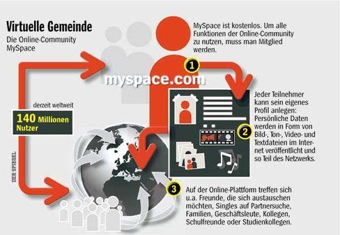 Jeder ein Publisher: Wie bei MySpace gewähren die meisten Web-2.0-Angebote ihren Nutzern Publikationsrechte, ohne ihre Identität zu prüfen