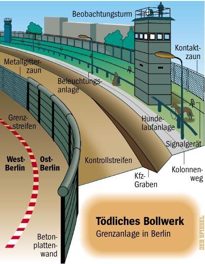 Tödliches Bollwerk: Grenzanlage in Berlin