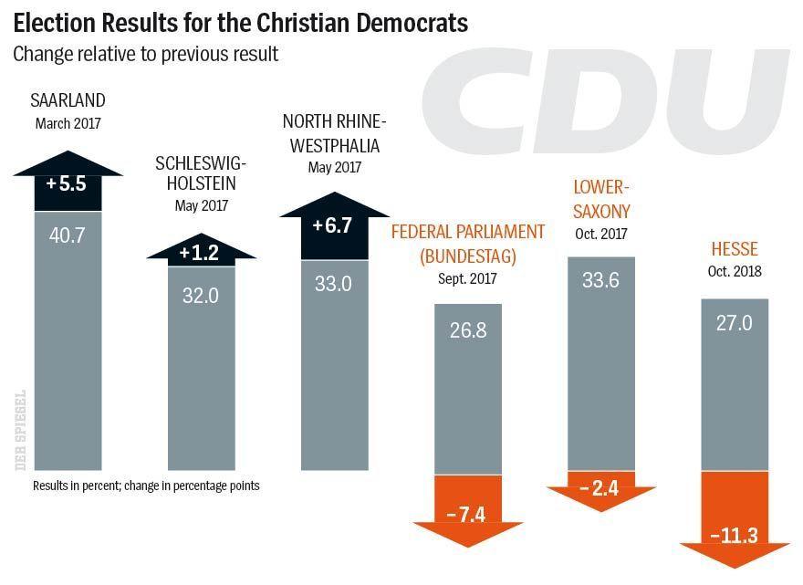 ENGLISCHE GRAFIK - DER SPIEGEL 45/2018 - Seite 17 - Election Results for the Christian Democrats