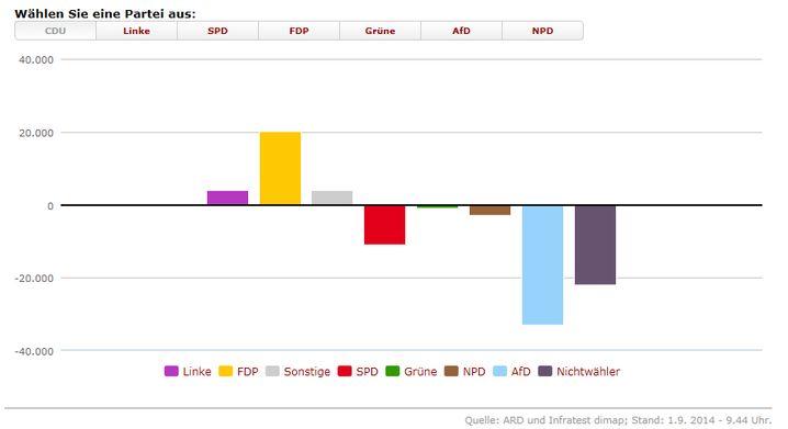 Die Gewinne und Verlust der CDU - die Wählerwanderungsgrafik
