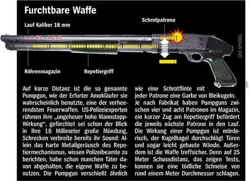 Pumpgun (Grafik) - Eine furchtbare Waffe