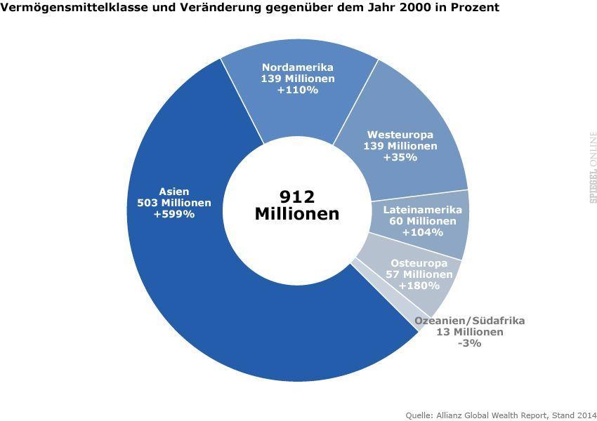 GRAFIK - ACHTUNG FREIE RATIO - Allianz Global Wealth Report 2014 - Vermögensmittelklasse