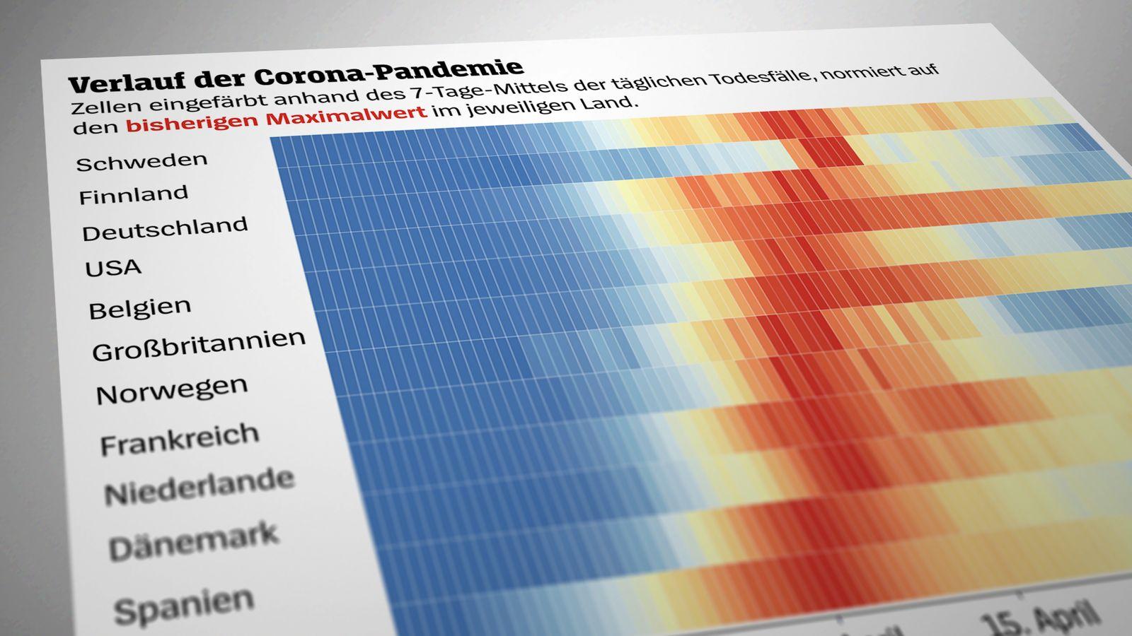 Grafik/ Corona Verlauf