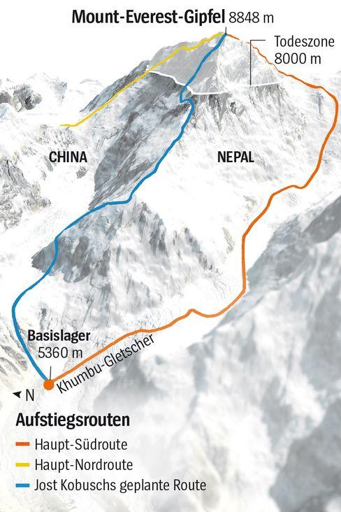 Die meisten Menschen besteigen den Mount Everest über den Khumbu-Gletscher. Aber da gibt es viele Gletscherspalten, und es kommen auch einige Lawinen herunter. Viele Menschen sind dort schon gestorben. Deswegen steigt Jost Kobusch über eine Route hinauf, die schwieriger zu klettern ist. Auf dem Weg zum Gipfel plant Jost, fünfmal zu übernachten. Abends schlägt er sein Zelt auf, morgens packt er es wieder ein. Am letzten Lagerplatz wird er das Zelt stehen lassen. Dort kommt Jost nachmittags an. Er wird einige Stunden schlafen und gegen neun Uhr abends zum Gipfel aufbrechen. Von dort geht er zurück zum Zelt, schläft und steigt wieder ab. Jost schätzt die Chance, den Gipfel zu erreichen, als gering ein. Wenn es nicht klappt, will er es nächsten Winter wieder probieren.