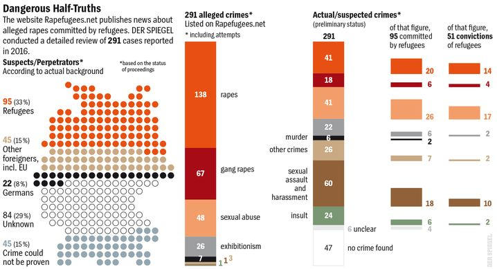 Graphic: Dangerous Half-Truths