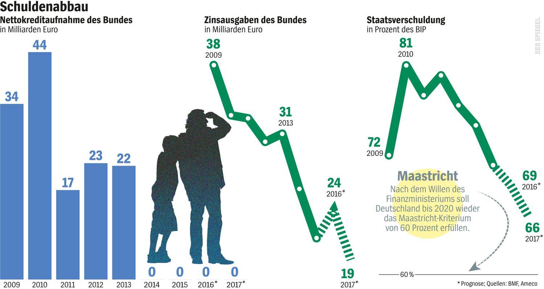 SPIEGEL 34/2016 S. 10 Grafik Schuldenabbau