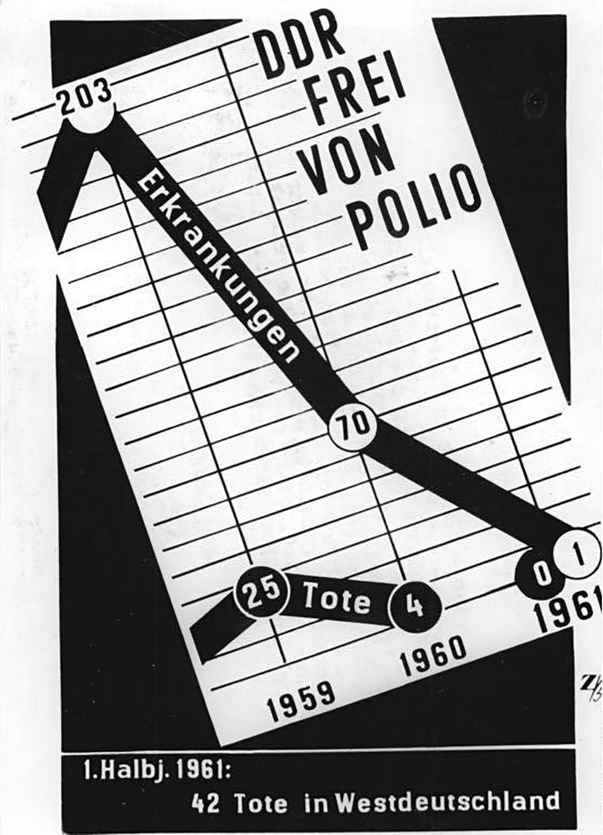 Infografik, DDR frei von Polio - 42 Opfer in Westdeutschland
