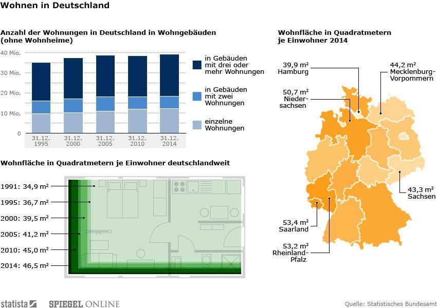INFOGRAFIK DER WOCHE KW34 - Wohnen in Deutschland