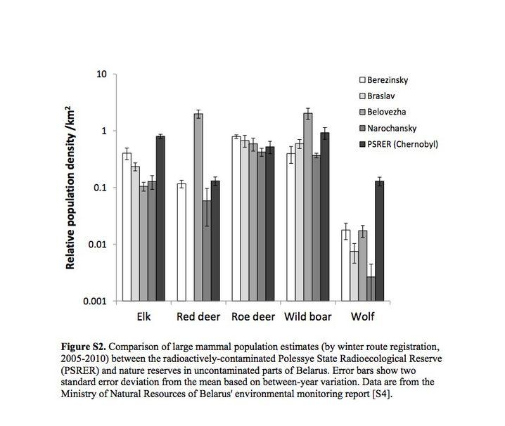 Vorkommen von Elch, Rotwild, Reh, Wildschwein und Wolf (in der Reihenfolge) pro Quadratkilometer nach Region zwischen 2005 und 2010.