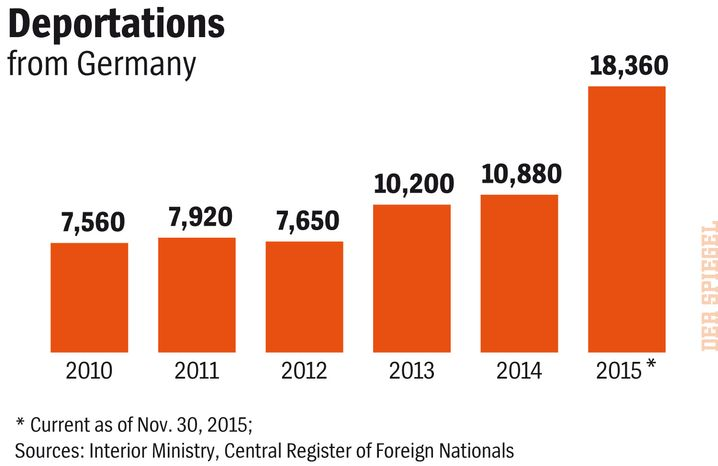 Total deportations from Germany between 2010 and 2015