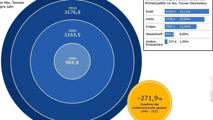 Grafiken: Das Comeback der Kohle