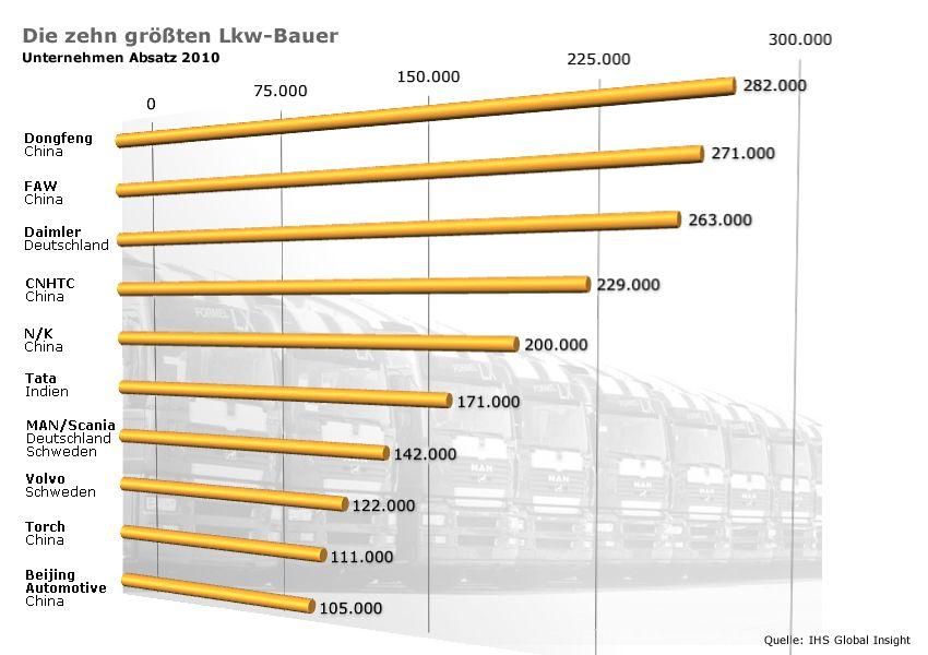 Grafik Chart LKW Bauer 2010 NEU VERSION!