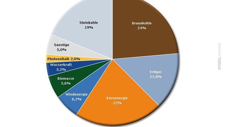 Grafiken: Deutschlands Energiewirtschaft