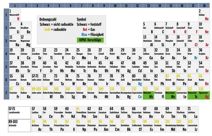 Periodensystem mit den Namensvorschlägen (grün)