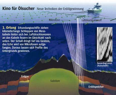 1. Ortung: Erkundungsschiffe ziehen kilometerlange Schleppen von Messkabeln hinter sich her. Luftdruckkanonen an den Kabeln feuern im Gleichtakt nach unten. Der Schall dringt tief ins Gestein ein, das Echo wird von Mikrofonen aufgefangen. Daraus lassen sich Profile des Untergrunds gewinnen