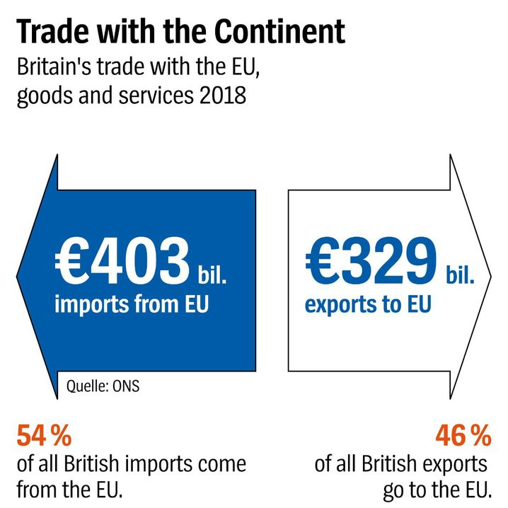 Graphic: Trade with the Continent