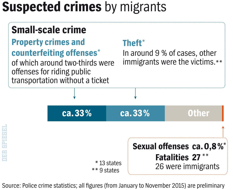 ENGLISH VERSION GRAFIK DER SPIEGEL 3/2016 Seite 22 - Suspected Crimes