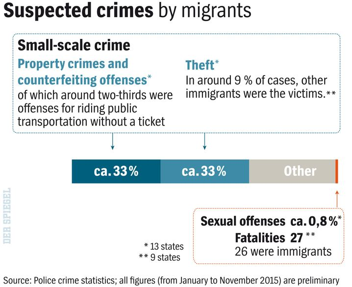 Suspected crimes by migrants