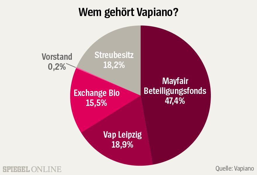 Grafik - Vapiano - Wem gehört Vapiano? - Aktionärsstruktur