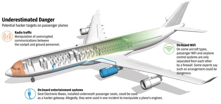 Graphic: Potential hacker targets on passenger planes.