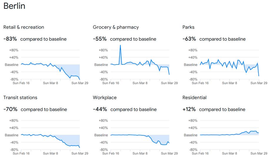 Ein Ausschnitt aus einem der von Google veröffentlichten Berichte zeigt die Auswertung von Bewegungsmustern in Berlin